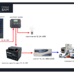 Автономні сонячні станції (Сонячні батареї, акумулятори, колектори, панелі)