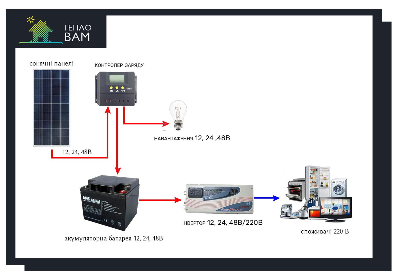 Автономні сонячні станції (Сонячні батареї, акумулятори, колектори, панелі) 1