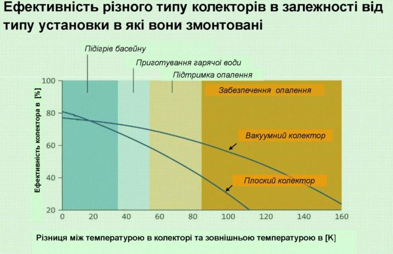 Вакуумний колектор vs. Плоский колектор 2
