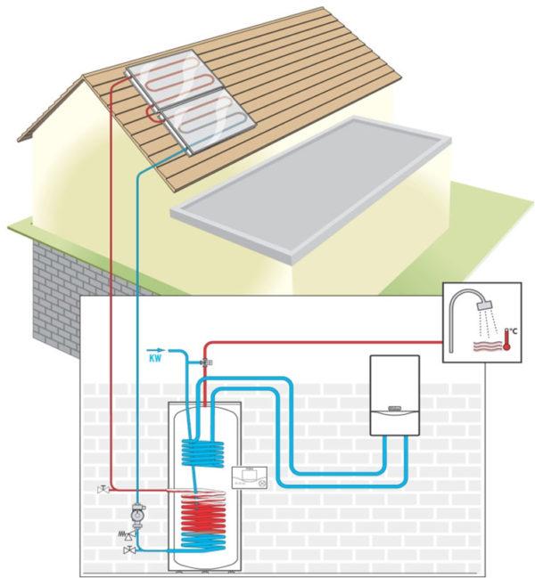 Сонячні колектори – ефективна альтернатива традиційному енергопостачанню 1