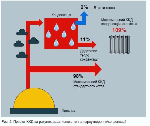 Газові конденсаційні котли 2