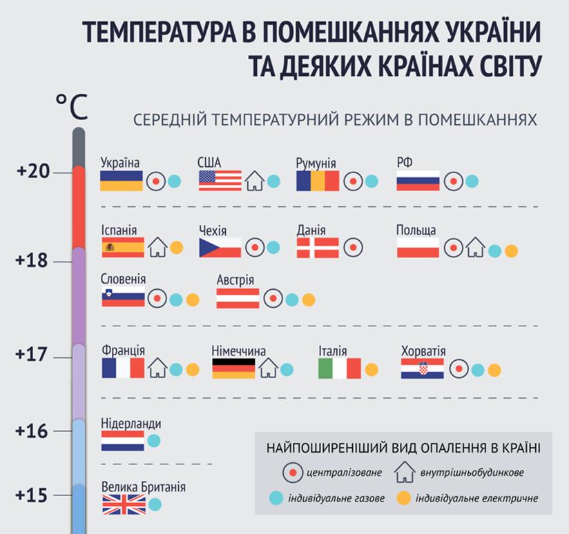 Опалювальний сезон: яка температура в будинках українців та європейців? 1